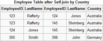 Результат self-join таблицы Employee
