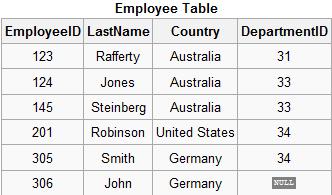 Таблица Employee