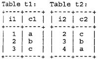 Используемые таблицы