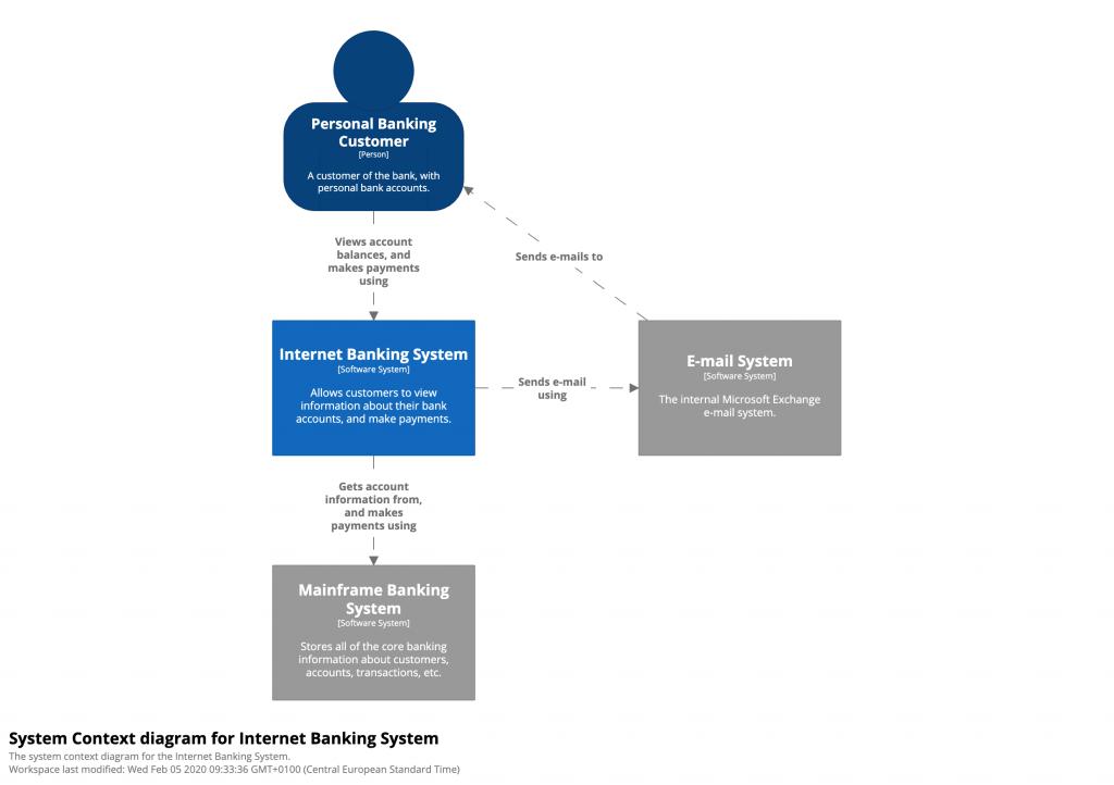 bigbankplc-SystemContext